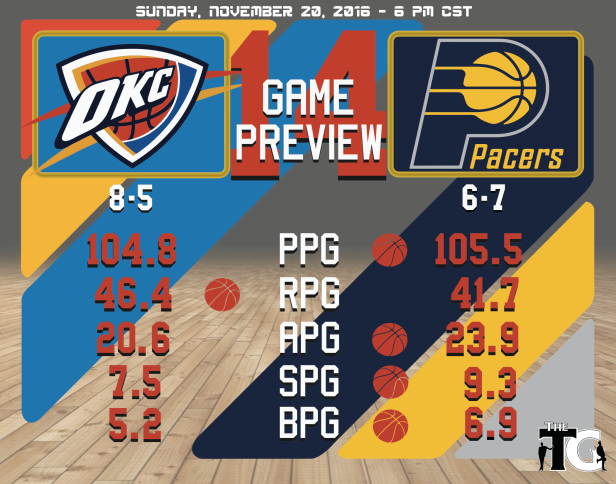 Game 14 Preview - Pacers.png