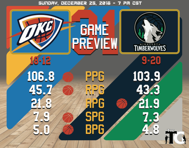 game-31-preview-timberwolves