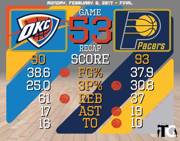game-53-recap-pacers