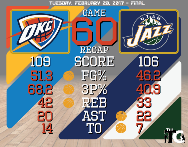game-60-recap-jazz