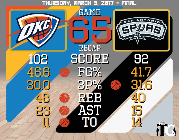 Game 65 Recap - Spurs