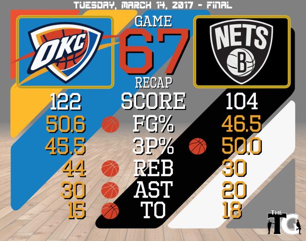 Game 67 Recap - Nets