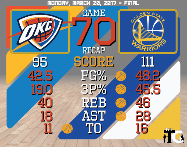 Game 70 Recap - Warriors