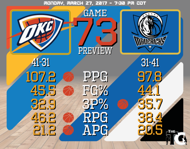 Game 73 Preview - Mavericks