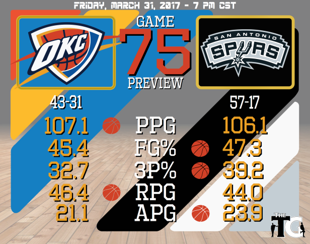 Game 75 Preview - Spurs