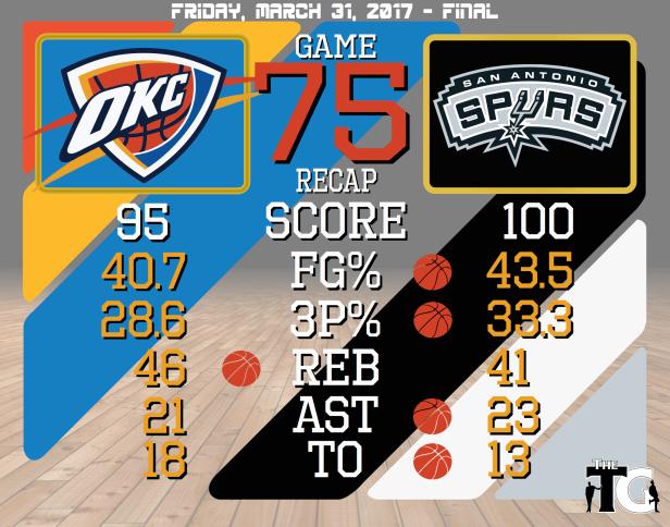 Game 75 Recap - Spurs
