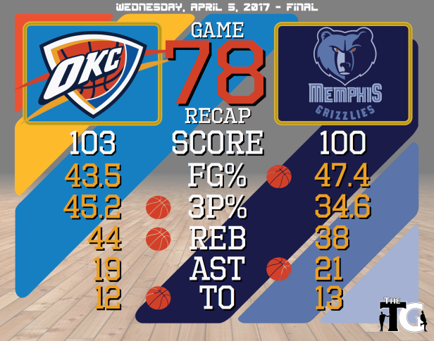 Game 78 Recap - Grizzlies