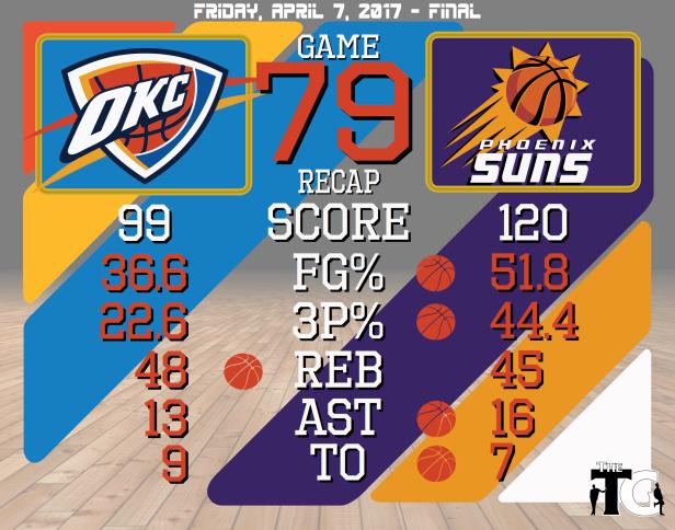 Game 79 Recap - Suns