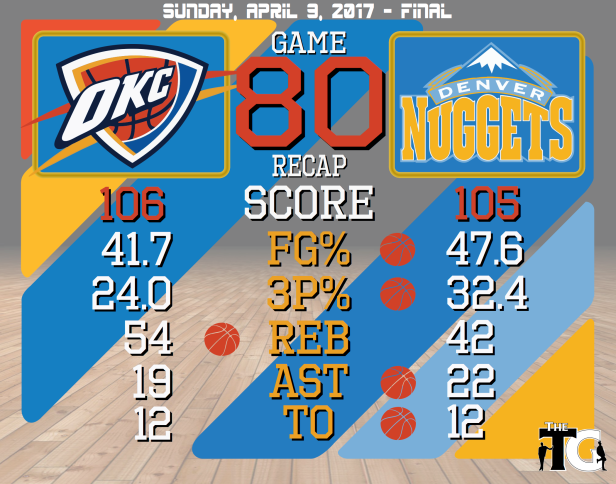 Game 80 Recap - Nuggets