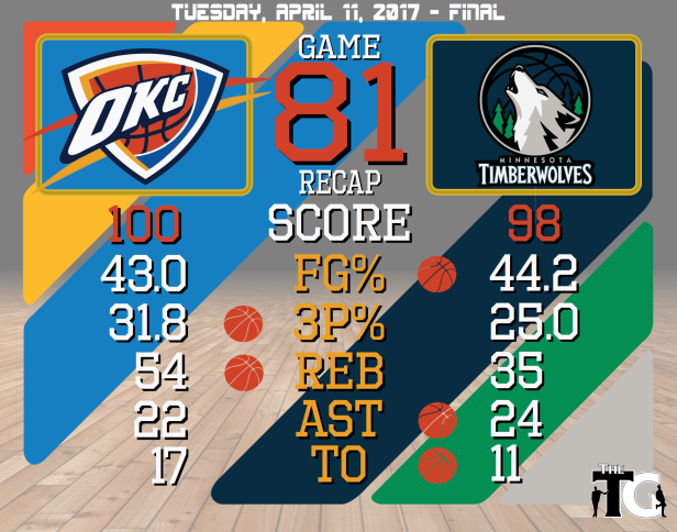 Game 81 Recap - Timberwolves.png