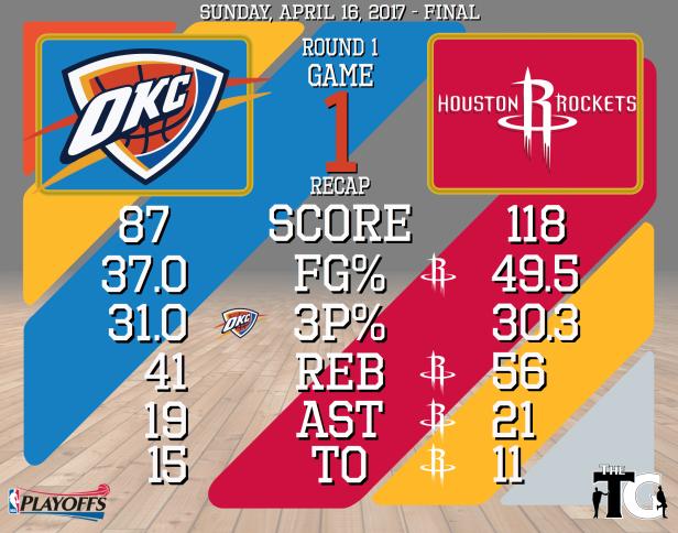 Round 1, Game 1 Recap - Rockets