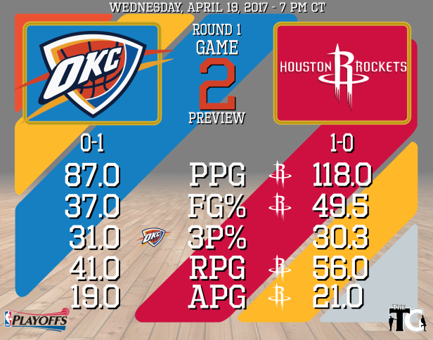 Round 1, Game 2 Preview - Rockets