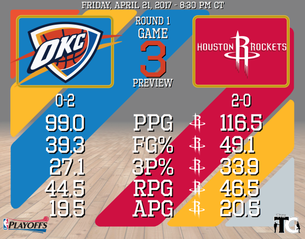 Round 1, Game 3 Preview - Rockets.png