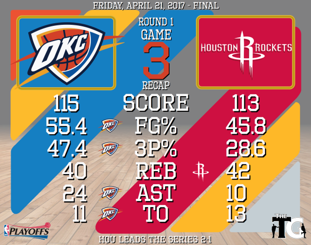Round 1, Game 3 Recap - Rockets.png